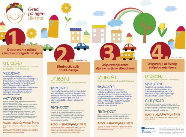 Infografika-Grad-po-mjeri-djeteta